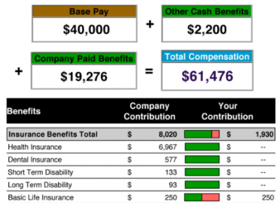 Employee Benefit Reports