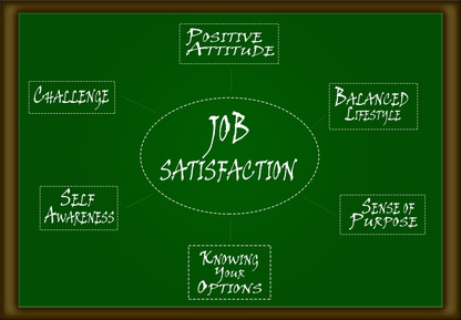 Job Satisfaction Diagram - Workplace Flexibility