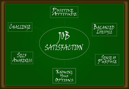 Job Satisfaction Diagram - Workplace Flexibility